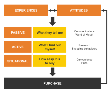 Path to purchase