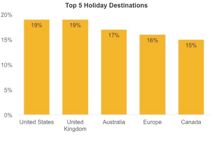 Top 5 Holiday Destinations